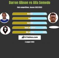 Darron Gibson vs Alfa Semedo h2h player stats
