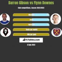 Darron Gibson vs Flynn Downes h2h player stats