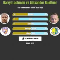 Darryl Lachman vs Alexander Buettner h2h player stats