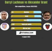 Darryl Lachman vs Alexander Grant h2h player stats