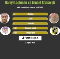 Darryl Lachman vs Arnold Kruiswijk h2h player stats