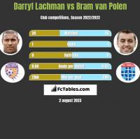 Darryl Lachman vs Bram van Polen h2h player stats