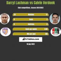 Darryl Lachman vs Calvin Verdonk h2h player stats