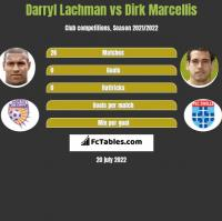 Darryl Lachman vs Dirk Marcellis h2h player stats