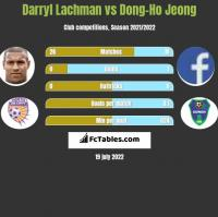 Darryl Lachman vs Dong-Ho Jeong h2h player stats