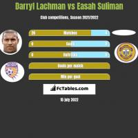 Darryl Lachman vs Easah Suliman h2h player stats