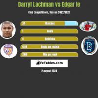 Darryl Lachman vs Edgar Ie h2h player stats
