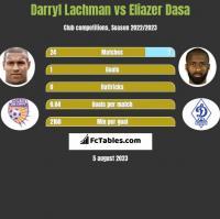 Darryl Lachman vs Eliazer Dasa h2h player stats
