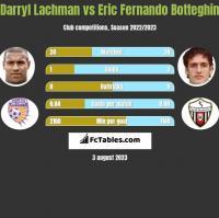 Darryl Lachman vs Eric Fernando Botteghin h2h player stats