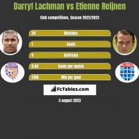 Darryl Lachman vs Etienne Reijnen h2h player stats