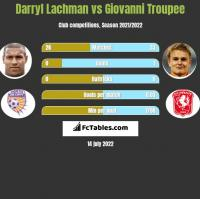Darryl Lachman vs Giovanni Troupee h2h player stats