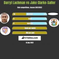 Darryl Lachman vs Jake Clarke-Salter h2h player stats