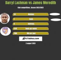 Darryl Lachman vs James Meredith h2h player stats