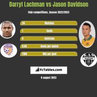 Darryl Lachman vs Jason Davidson h2h player stats
