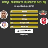 Darryl Lachman vs Jeroen van der Lely h2h player stats