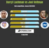 Darryl Lachman vs Joel Veltman h2h player stats