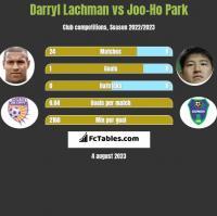 Darryl Lachman vs Joo-Ho Park h2h player stats