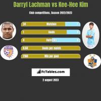 Darryl Lachman vs Kee-Hee Kim h2h player stats