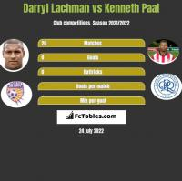 Darryl Lachman vs Kenneth Paal h2h player stats