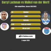 Darryl Lachman vs Maikel van der Werff h2h player stats