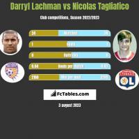 Darryl Lachman vs Nicolas Tagliafico h2h player stats
