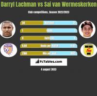 Darryl Lachman vs Sai van Wermeskerken h2h player stats