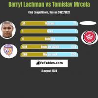Darryl Lachman vs Tomislav Mrcela h2h player stats