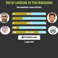 Darryl Lachman vs Yuta Nakayama h2h player stats