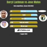 Darryl Lachman vs Jose Matos h2h player stats