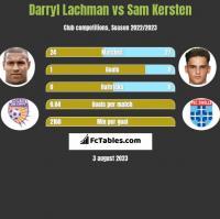 Darryl Lachman vs Sam Kersten h2h player stats