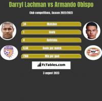 Darryl Lachman vs Armando Obispo h2h player stats