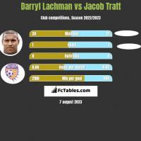 Darryl Lachman vs Jacob Tratt h2h player stats