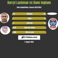 Darryl Lachman vs Dane Ingham h2h player stats