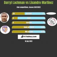 Darryl Lachman vs Lisandro Martinez h2h player stats