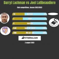 Darryl Lachman vs Joel Latibeaudiere h2h player stats