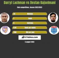 Darryl Lachman vs Destan Bajselmani h2h player stats