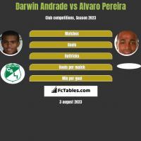 Darwin Andrade vs Alvaro Pereira h2h player stats