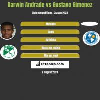 Darwin Andrade vs Gustavo Gimenez h2h player stats