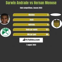 Darwin Andrade vs Hernan Menose h2h player stats