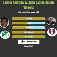 Darwin Andrade vs Juan Camilo Angulo Villegas h2h player stats