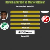 Darwin Andrade vs Mario Saldivar h2h player stats