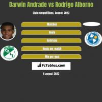 Darwin Andrade vs Rodrigo Alborno h2h player stats