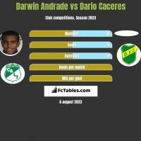 Darwin Andrade vs Dario Caceres h2h player stats