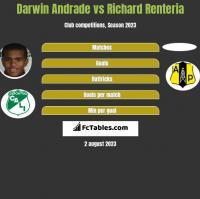 Darwin Andrade vs Richard Renteria h2h player stats