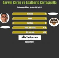 Darwin Ceren vs Adalberto Carrasquilla h2h player stats