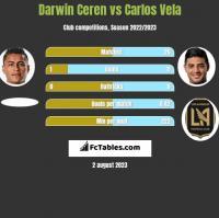 Darwin Ceren vs Carlos Vela h2h player stats
