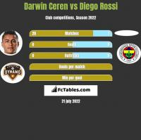 Darwin Ceren vs Diego Rossi h2h player stats