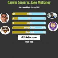 Darwin Ceren vs Jake Mulraney h2h player stats