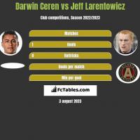 Darwin Ceren vs Jeff Larentowicz h2h player stats
