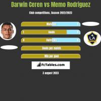 Darwin Ceren vs Memo Rodriguez h2h player stats